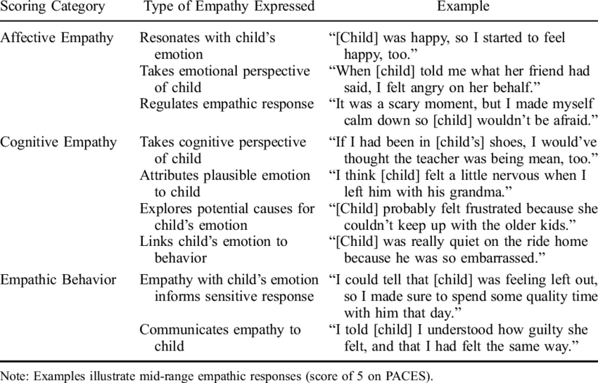 Empathy categories from research